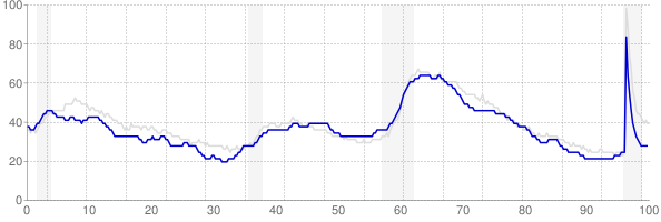 Missouri monthly unemployment rate chart from 1990 to May 2021